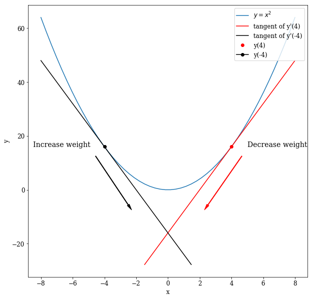 Graphical Explanation of Neural Networks and Gradients with